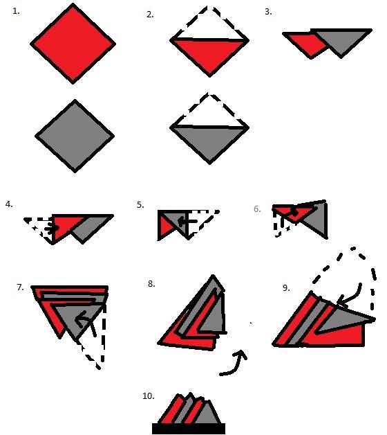 Die 4-Stufen-Faltung